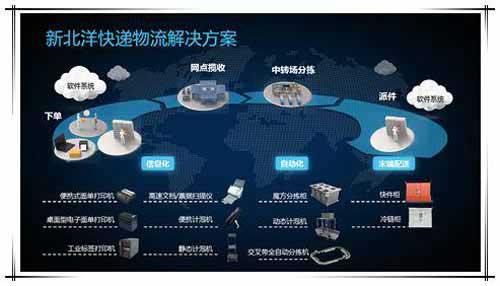 百亿市场下的产业新领头羊:新北洋领跑智能制造