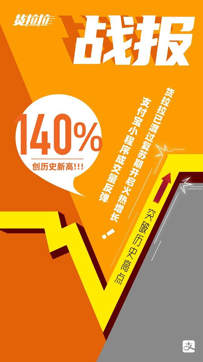 货拉拉支付宝小程序4月日均成交量环比增长667%,实现V字反弹